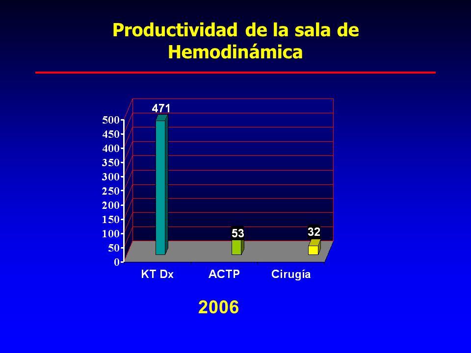 Productividad de la sala de Hemodinámica