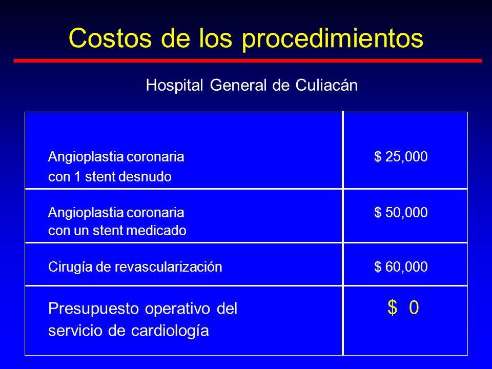Costos de los procedimientos