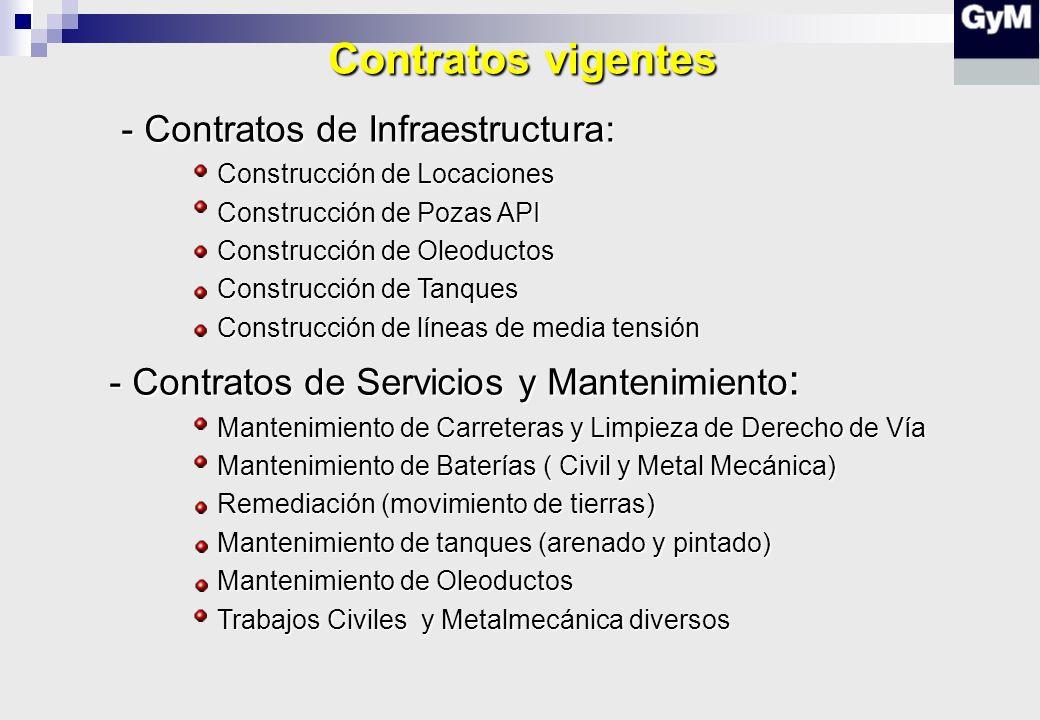 Contratos vigentes - Contratos de Infraestructura: