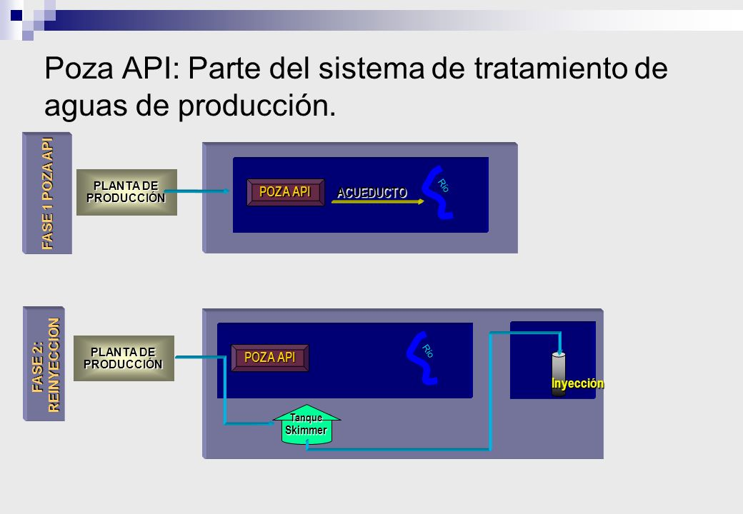 Poza API: Parte del sistema de tratamiento de aguas de producción.