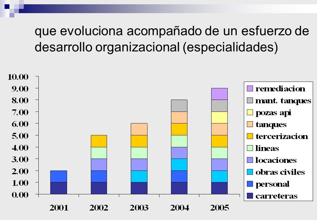 que evoluciona acompañado de un esfuerzo de desarrollo organizacional (especialidades)