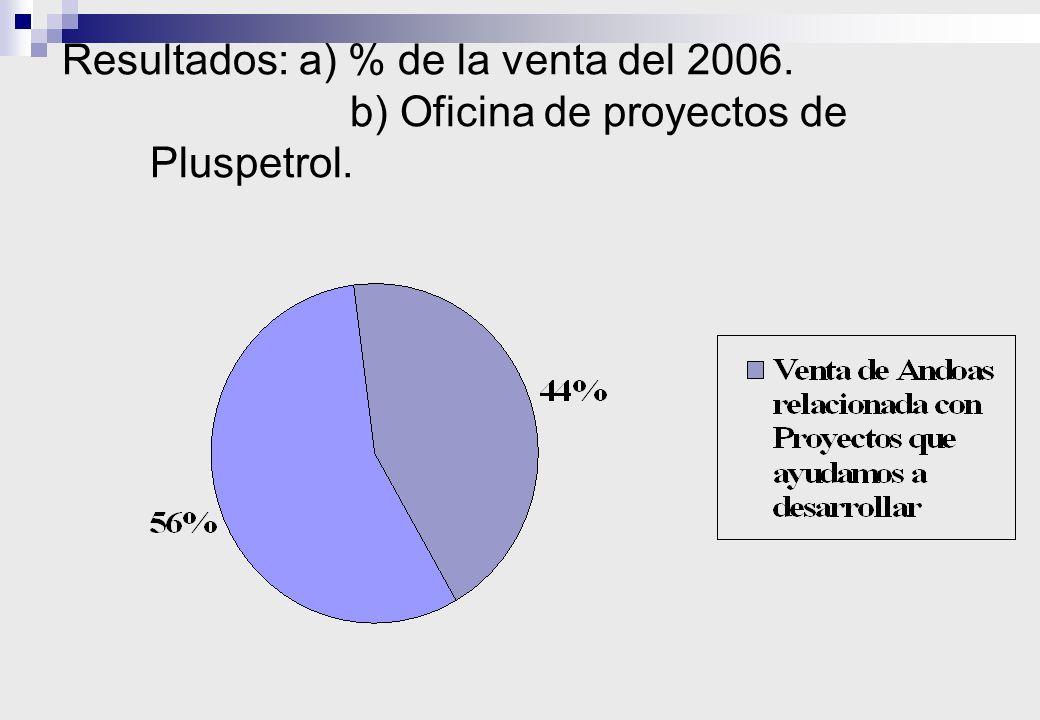 Resultados: a) % de la venta del 2006