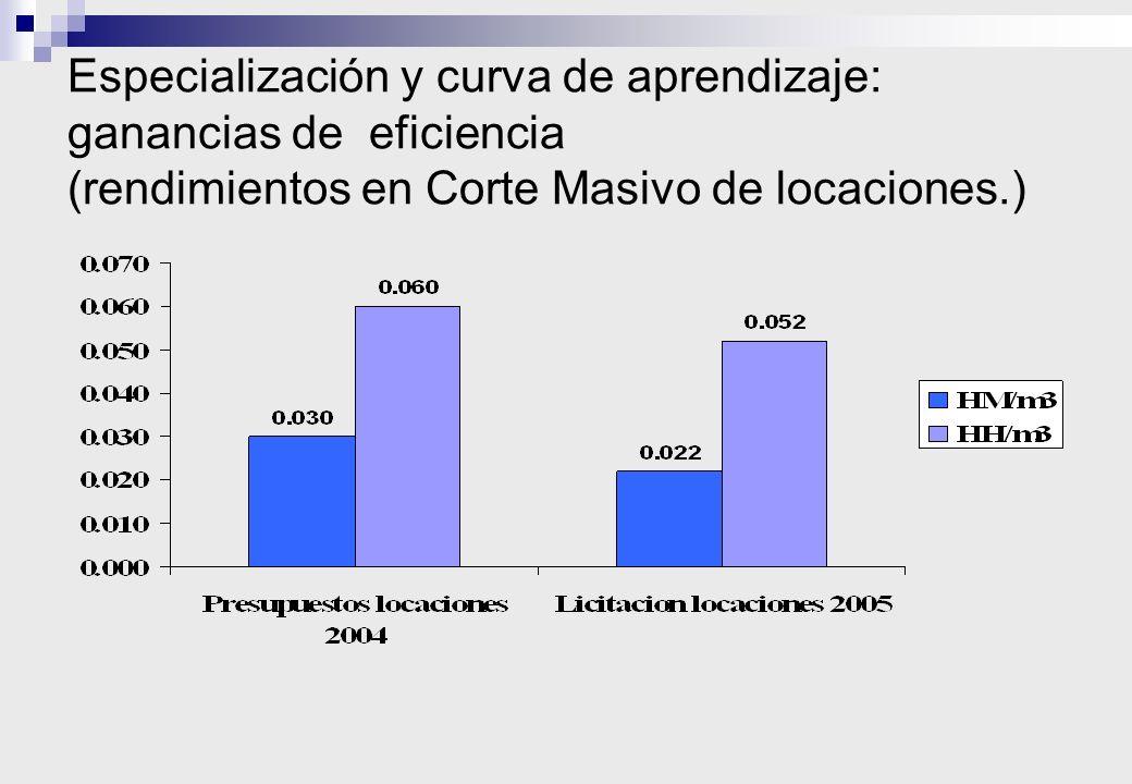 Especialización y curva de aprendizaje: ganancias de eficiencia (rendimientos en Corte Masivo de locaciones.)