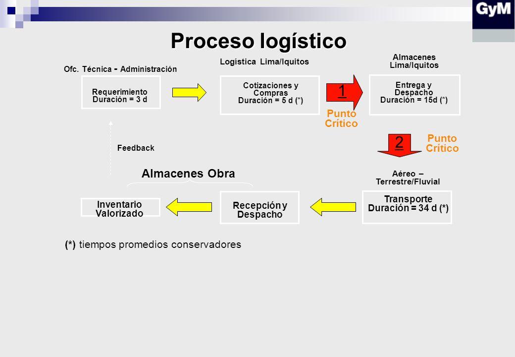 Proceso logístico 1 2 Almacenes Obra Punto Crítico Punto Crítico