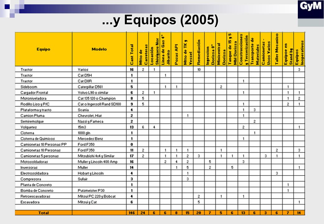 ...y Equipos (2005)