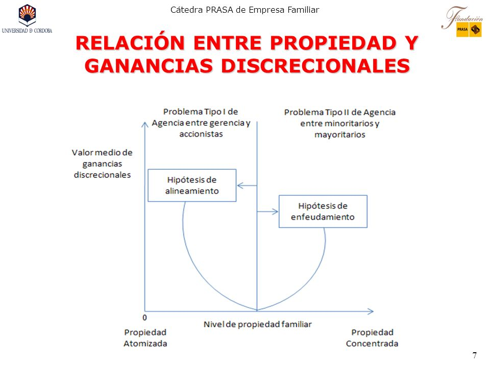 RELACIÓN ENTRE PROPIEDAD Y GANANCIAS DISCRECIONALES