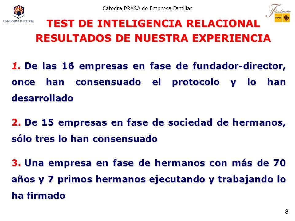 TEST DE INTELIGENCIA RELACIONAL RESULTADOS DE NUESTRA EXPERIENCIA