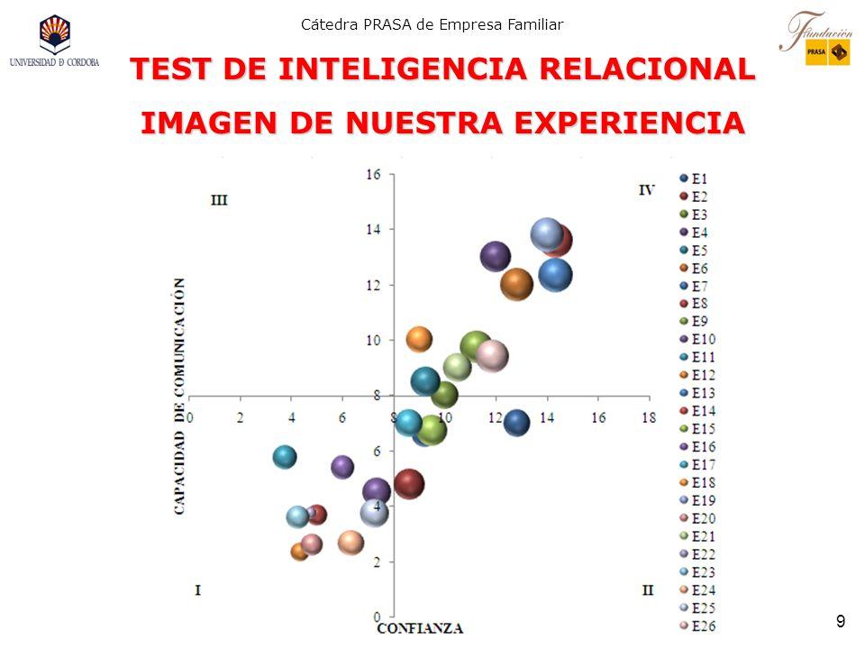 TEST DE INTELIGENCIA RELACIONAL IMAGEN DE NUESTRA EXPERIENCIA
