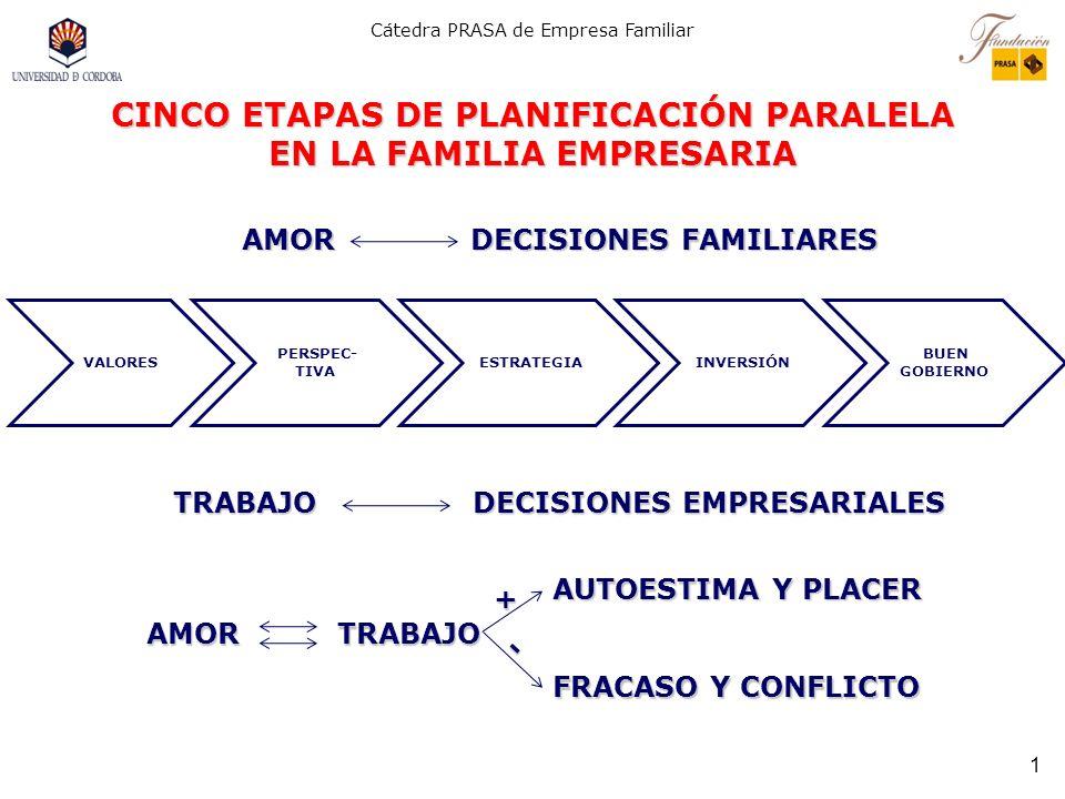 CINCO ETAPAS DE PLANIFICACIÓN PARALELA EN LA FAMILIA EMPRESARIA
