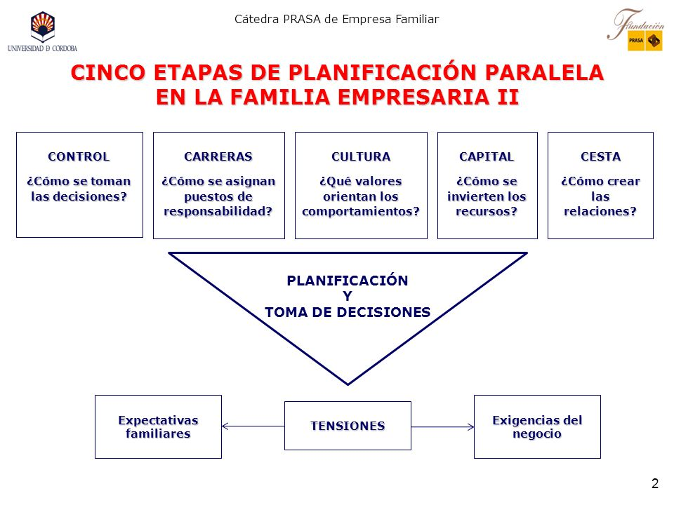 CINCO ETAPAS DE PLANIFICACIÓN PARALELA EN LA FAMILIA EMPRESARIA II