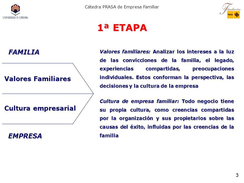 1ª ETAPA FAMILIA Valores Familiares Cultura empresarial EMPRESA