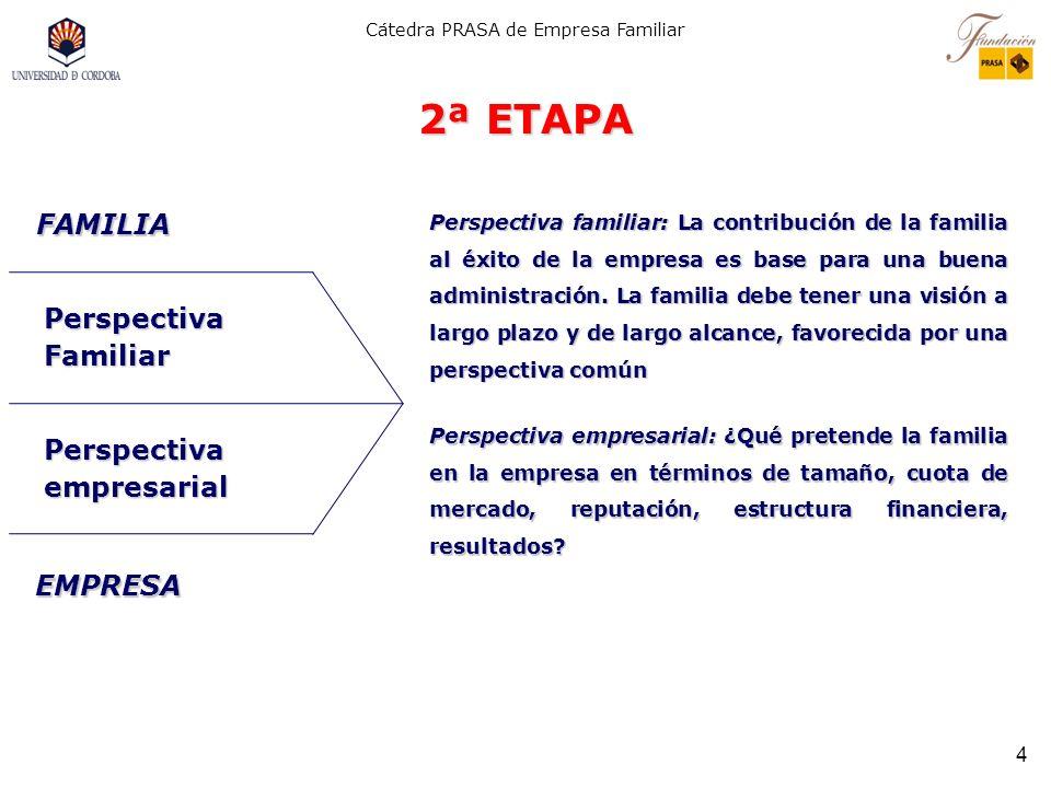 2ª ETAPA FAMILIA Perspectiva Familiar Perspectiva empresarial EMPRESA