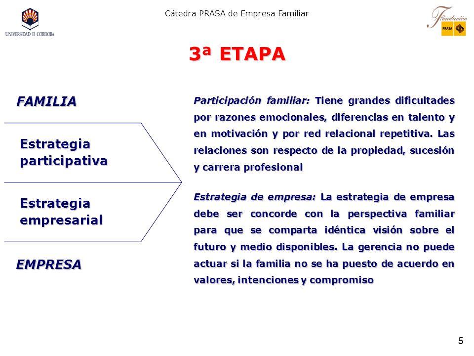 3ª ETAPA FAMILIA Estrategia participativa Estrategia empresarial