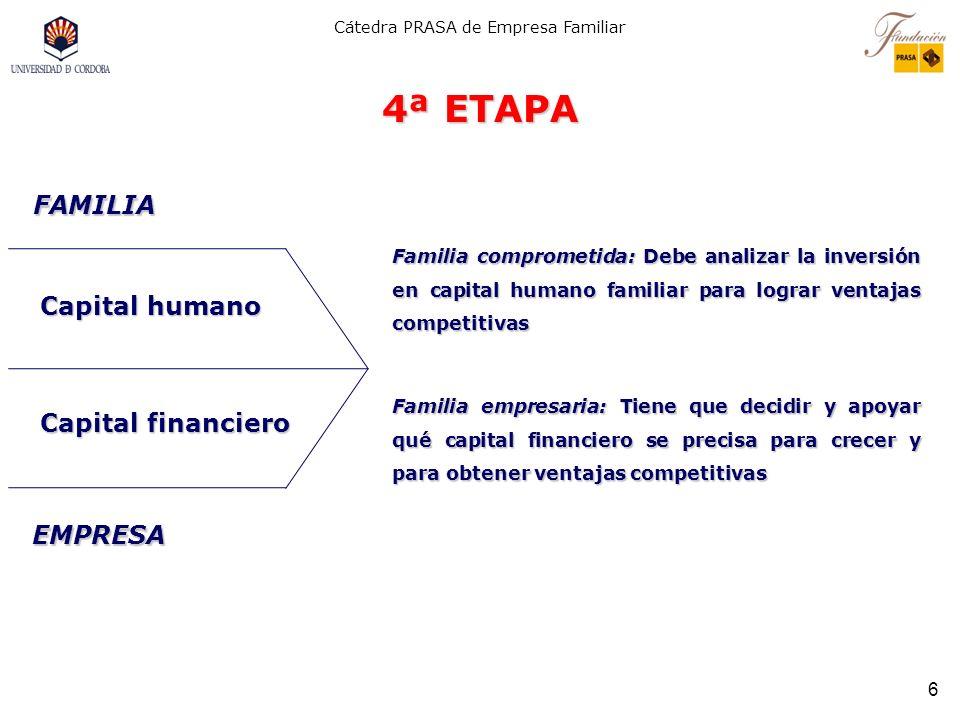 4ª ETAPA FAMILIA Capital humano Capital financiero EMPRESA
