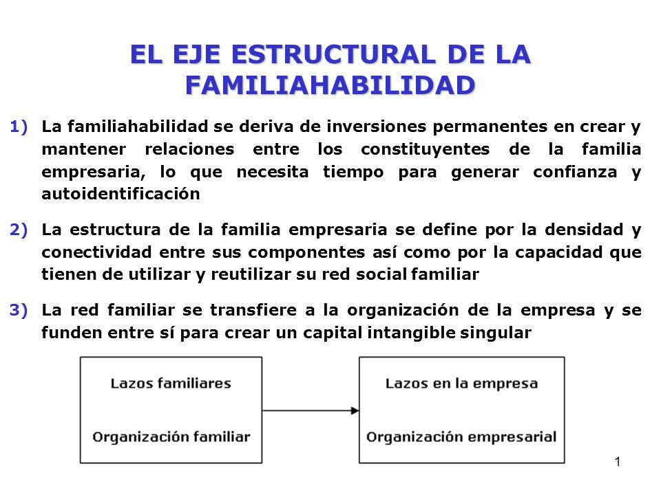 EL EJE ESTRUCTURAL DE LA FAMILIAHABILIDAD