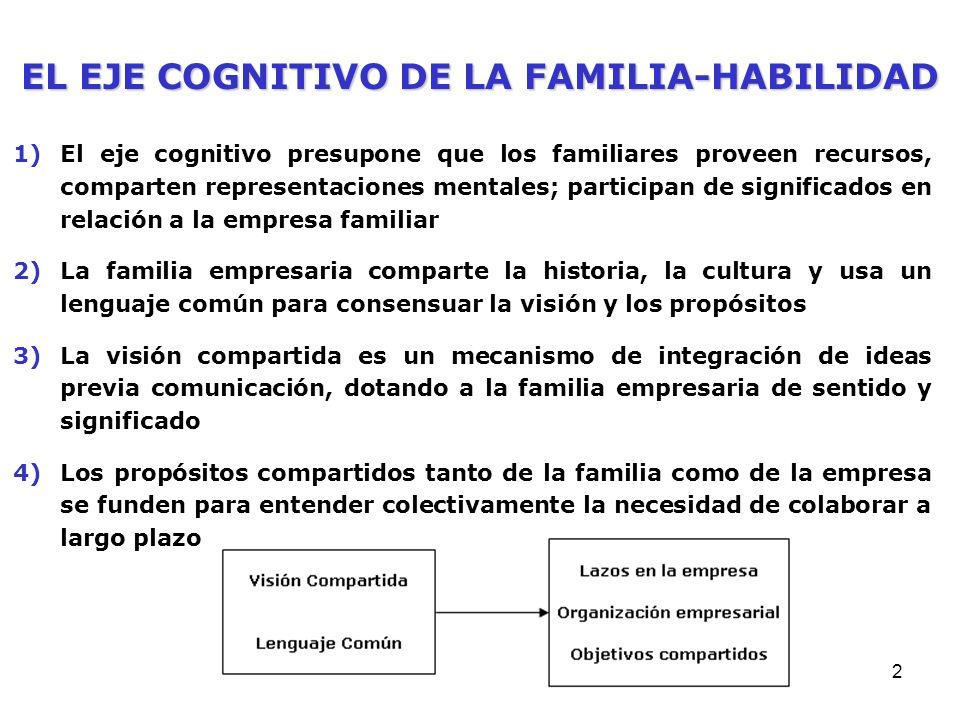 EL EJE COGNITIVO DE LA FAMILIA-HABILIDAD