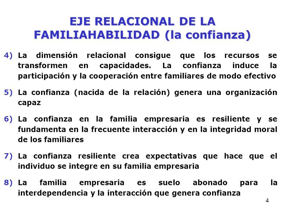 EJE RELACIONAL DE LA FAMILIAHABILIDAD (la confianza)