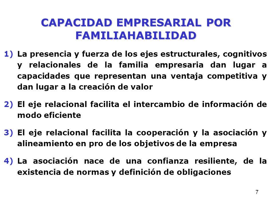 CAPACIDAD EMPRESARIAL POR FAMILIAHABILIDAD