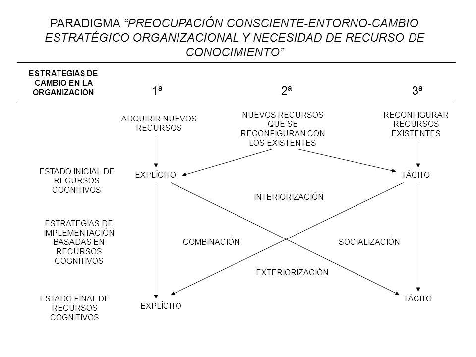ESTRATEGIAS DE CAMBIO EN LA ORGANIZACIÓN