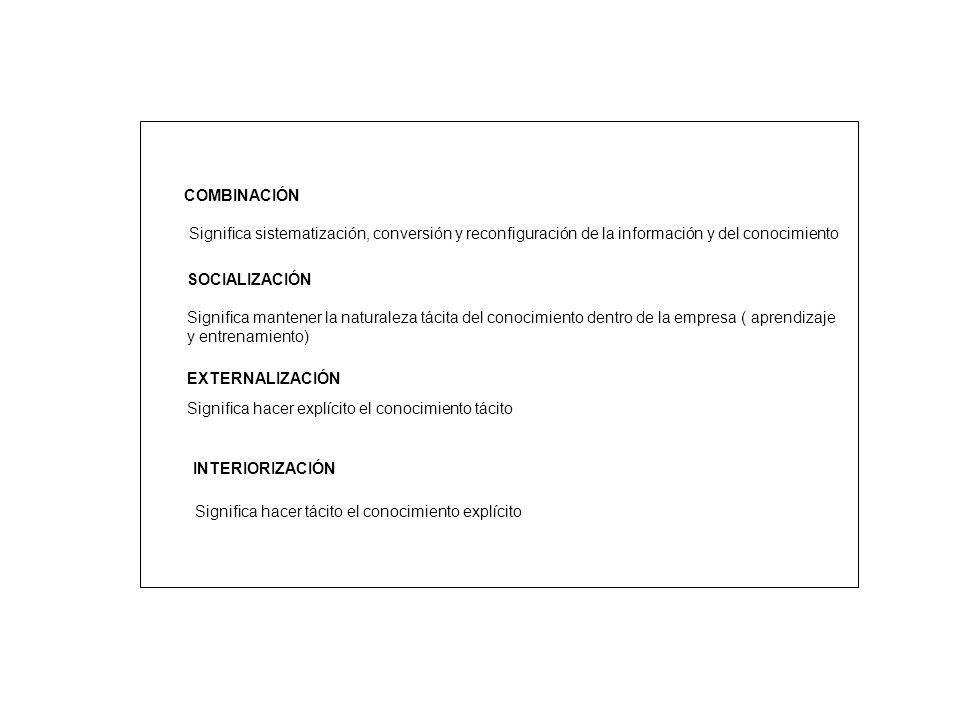 COMBINACIÓN Significa sistematización, conversión y reconfiguración de la información y del conocimiento.