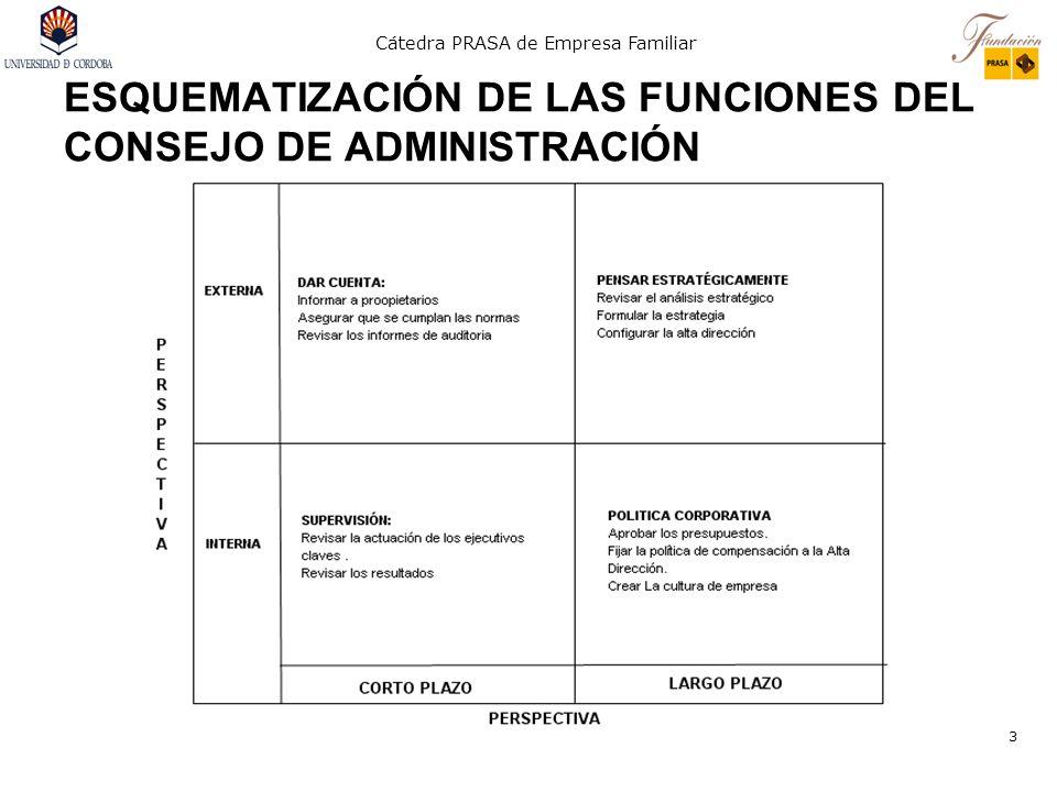 ESQUEMATIZACIÓN DE LAS FUNCIONES DEL CONSEJO DE ADMINISTRACIÓN
