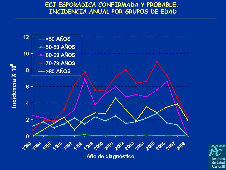 ECJ ESPORADICA CONFIRMADA Y PROBABLE.