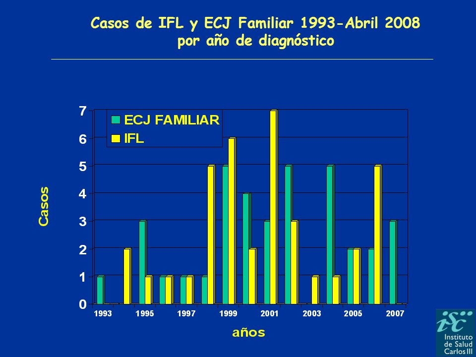Casos de IFL y ECJ Familiar 1993-Abril 2008