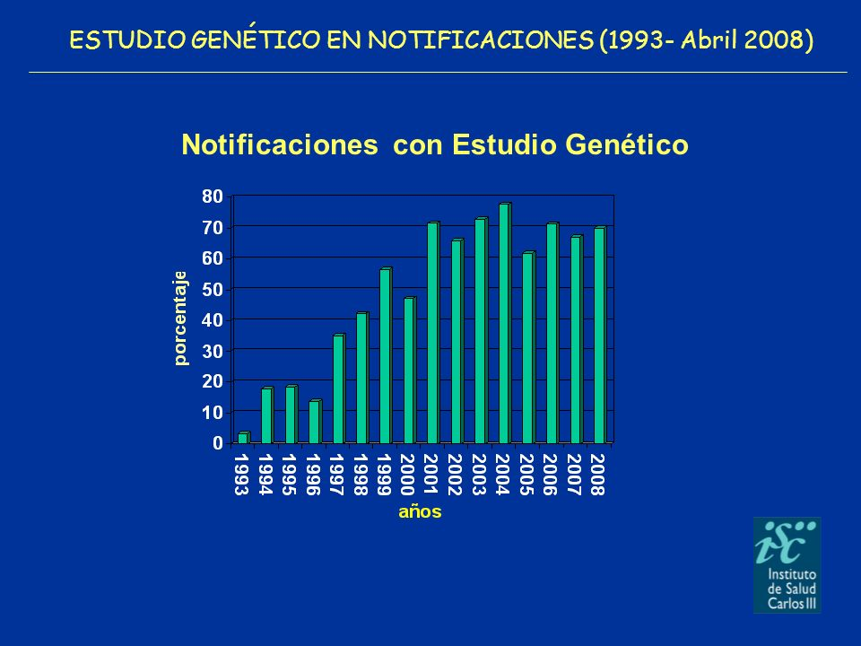 ESTUDIO GENÉTICO EN NOTIFICACIONES (1993- Abril 2008)