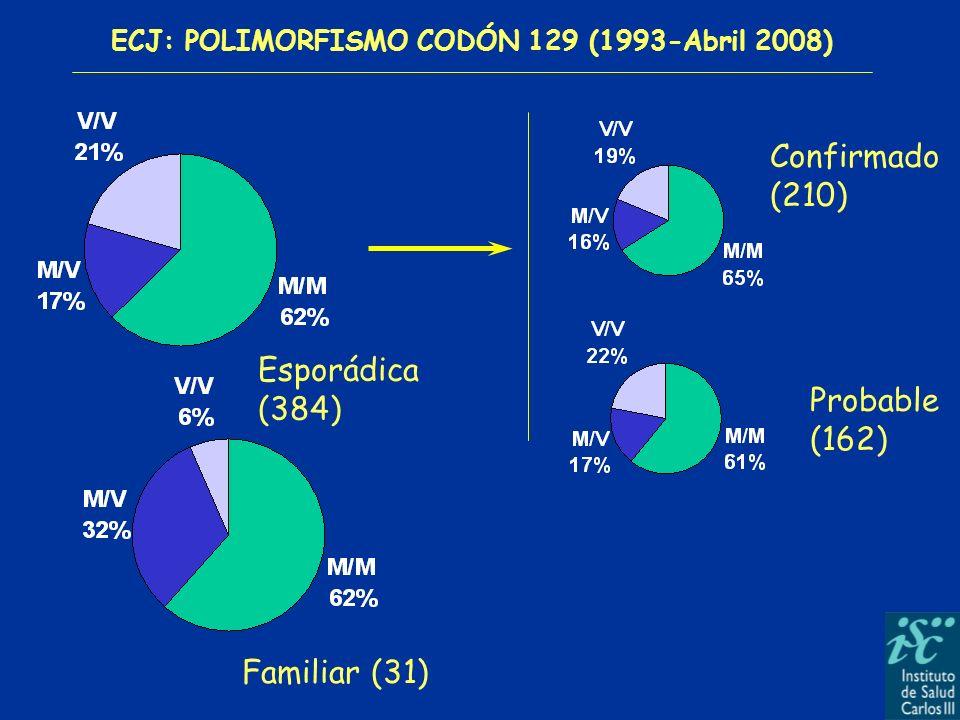 ECJ: POLIMORFISMO CODÓN 129 (1993-Abril 2008)