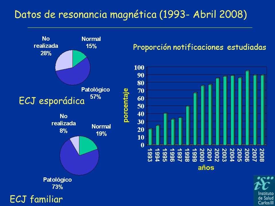 Datos de resonancia magnética (1993- Abril 2008)