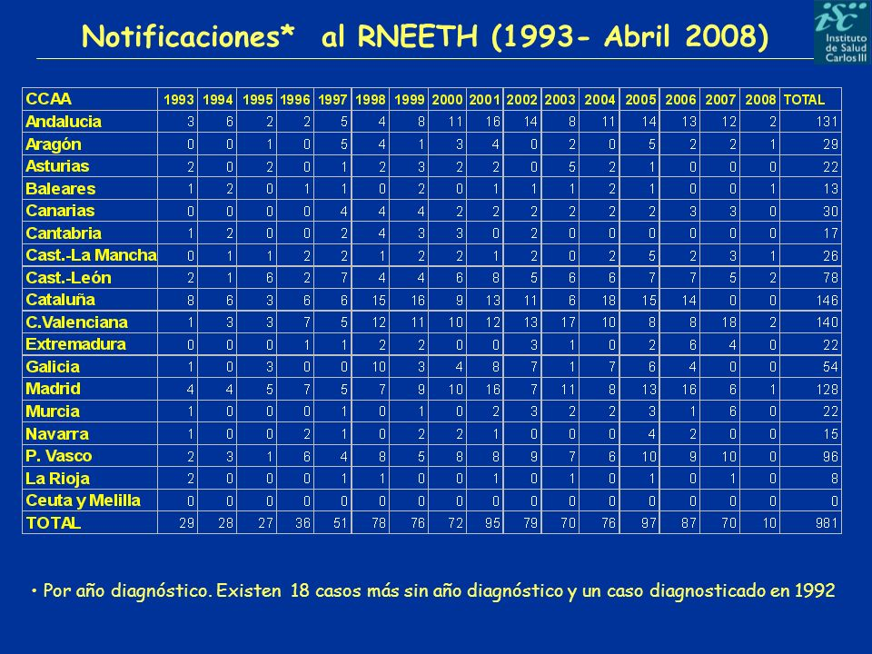 Notificaciones* al RNEETH (1993- Abril 2008)