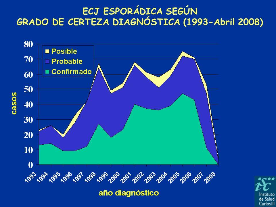 GRADO DE CERTEZA DIAGNÓSTICA (1993-Abril 2008)