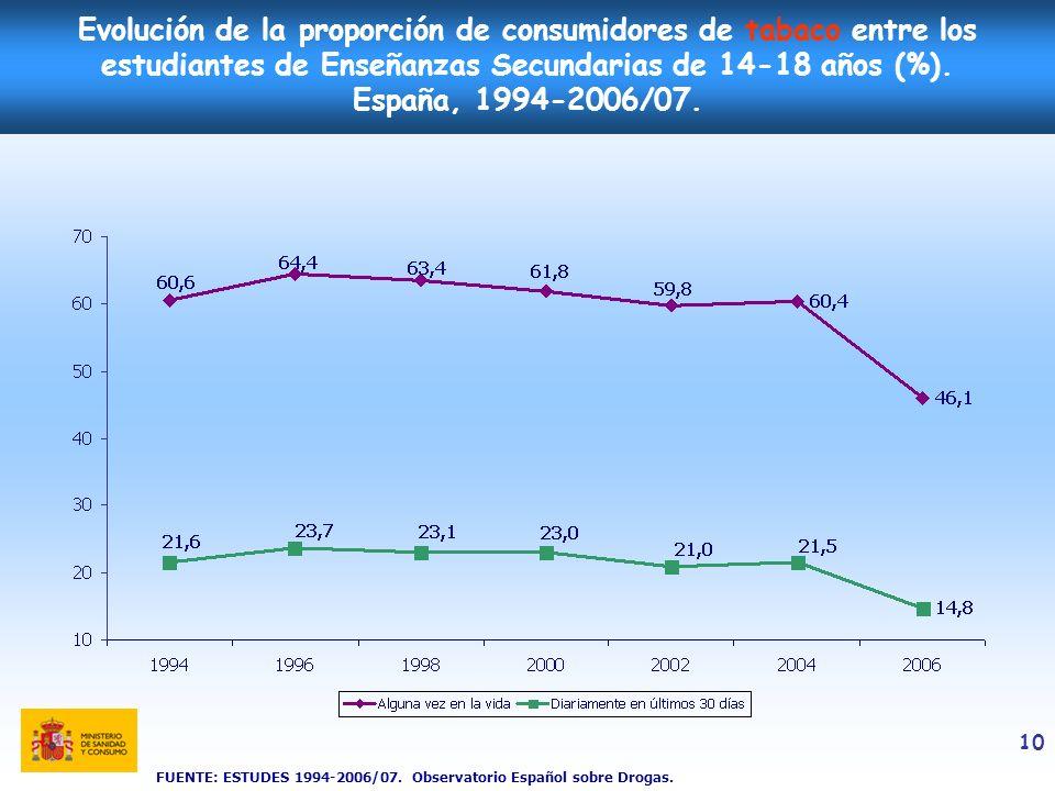 Evolución de la proporción de consumidores de tabaco entre los estudiantes de Enseñanzas Secundarias de 14-18 años (%). España, 1994-2006/07.