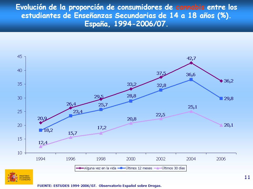 Evolución de la proporción de consumidores de cannabis entre los estudiantes de Enseñanzas Secundarias de 14 a 18 años (%). España, 1994-2006/07.