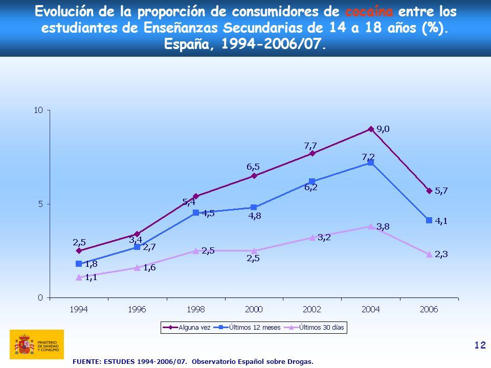 Evolución de la proporción de consumidores de cocaína entre los estudiantes de Enseñanzas Secundarias de 14 a 18 años (%). España, 1994-2006/07.