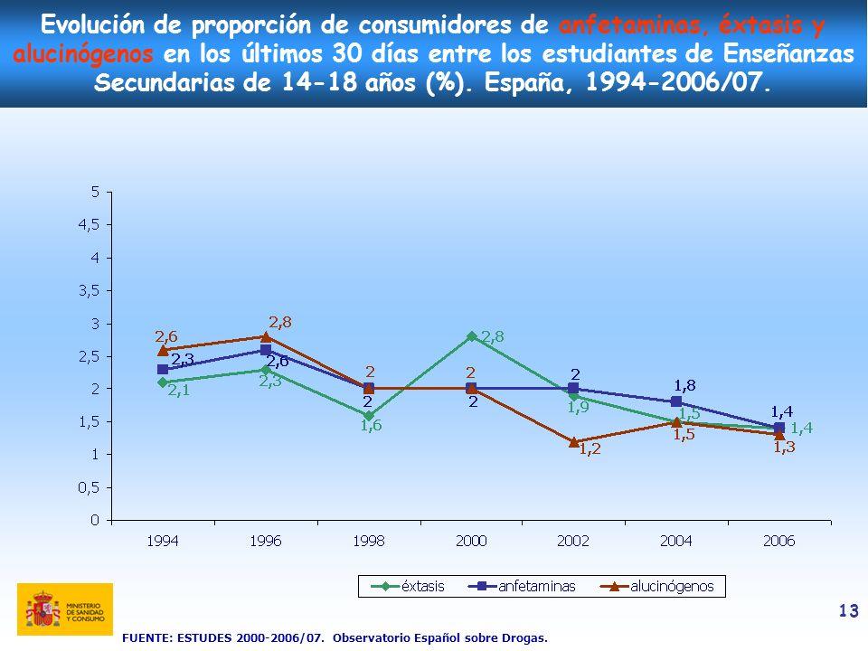 Evolución de proporción de consumidores de anfetaminas, éxtasis y alucinógenos en los últimos 30 días entre los estudiantes de Enseñanzas Secundarias de 14-18 años (%). España, 1994-2006/07.