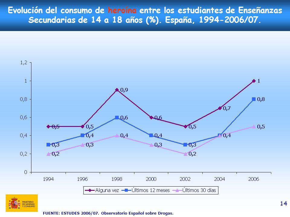 Evolución del consumo de heroína entre los estudiantes de Enseñanzas Secundarias de 14 a 18 años (%). España, 1994-2006/07.