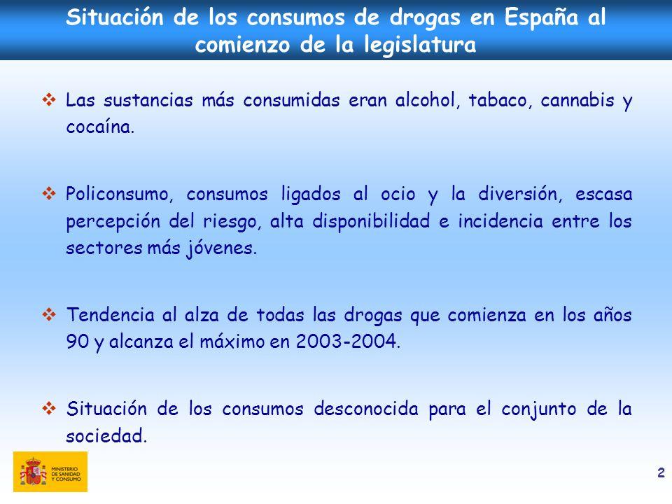 Situación de los consumos de drogas en España al