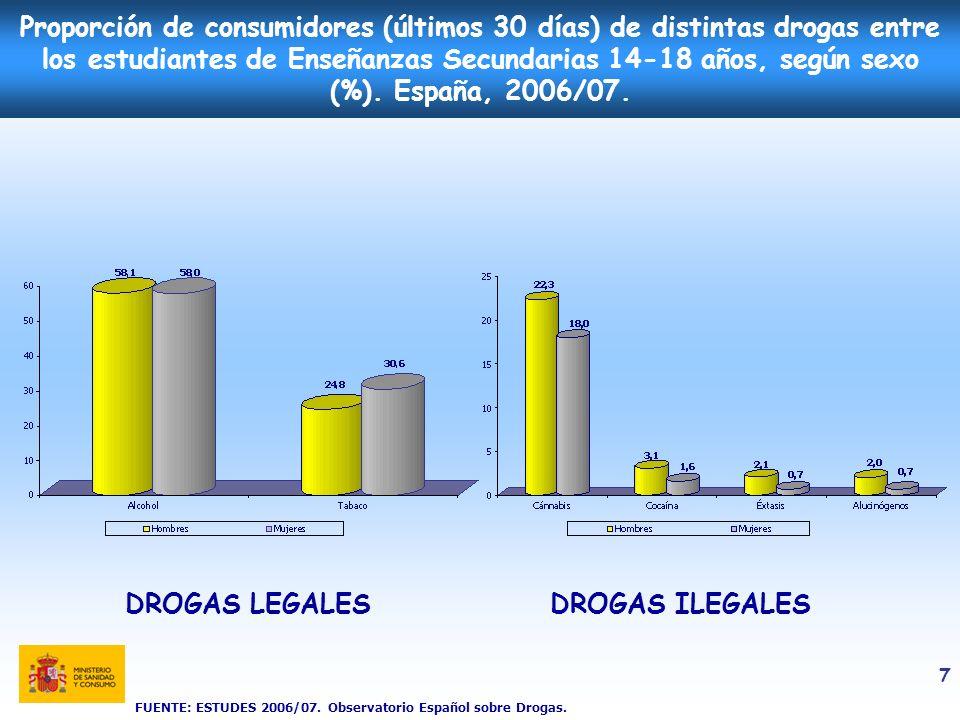 Proporción de consumidores (últimos 30 días) de distintas drogas entre los estudiantes de Enseñanzas Secundarias 14-18 años, según sexo (%). España, 2006/07.