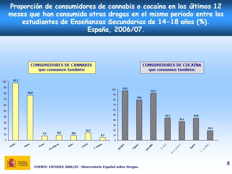 CONSUMIDORES DE CANNABIS CONSUMIDORES DE COCAÍNA