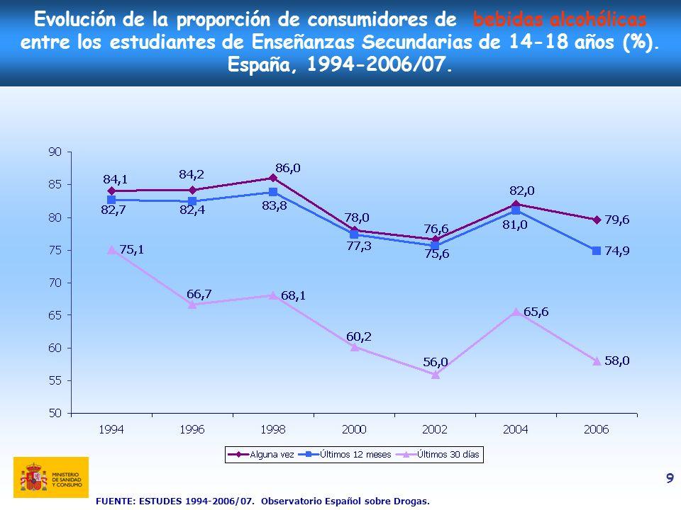 Evolución de la proporción de consumidores de bebidas alcohólicas entre los estudiantes de Enseñanzas Secundarias de 14-18 años (%). España, 1994-2006/07.