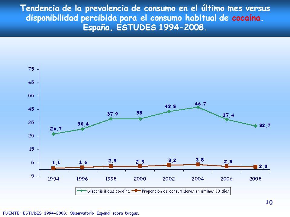Tendencia de la prevalencia de consumo en el último mes versus disponibilidad percibida para el consumo habitual de cocaína. España, ESTUDES 1994-2008.