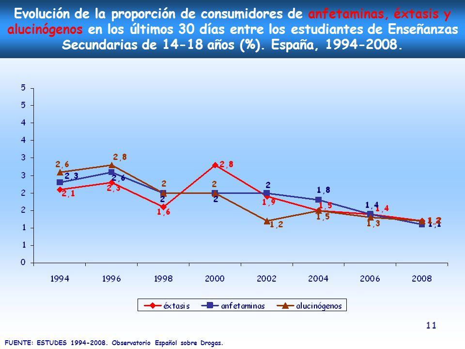 Evolución de la proporción de consumidores de anfetaminas, éxtasis y alucinógenos en los últimos 30 días entre los estudiantes de Enseñanzas Secundarias de 14-18 años (%). España, 1994-2008.