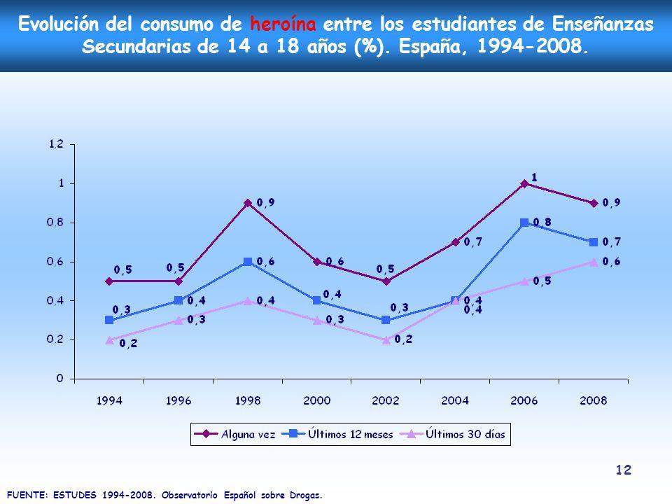 Evolución del consumo de heroína entre los estudiantes de Enseñanzas Secundarias de 14 a 18 años (%). España, 1994-2008.