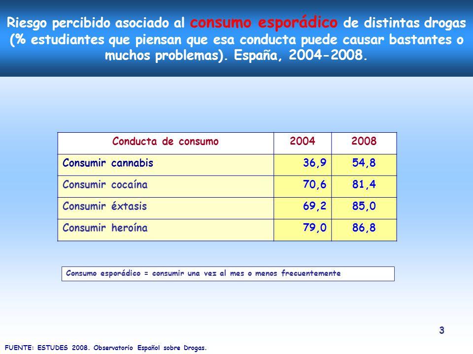 Riesgo percibido asociado al consumo esporádico de distintas drogas (% estudiantes que piensan que esa conducta puede causar bastantes o muchos problemas). España, 2004-2008.