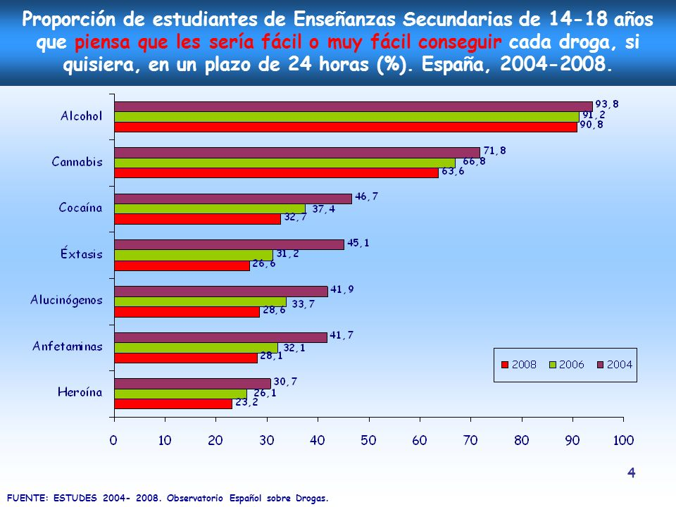 Proporción de estudiantes de Enseñanzas Secundarias de 14-18 años que piensa que les sería fácil o muy fácil conseguir cada droga, si quisiera, en un plazo de 24 horas (%). España, 2004-2008.