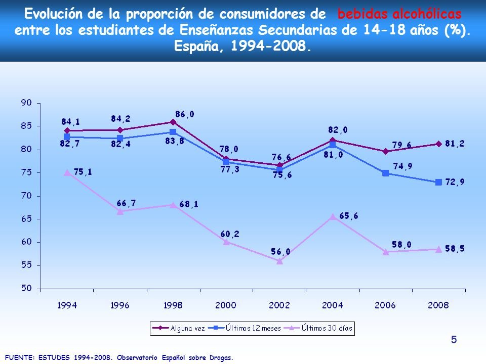 Evolución de la proporción de consumidores de bebidas alcohólicas entre los estudiantes de Enseñanzas Secundarias de 14-18 años (%). España, 1994-2008.