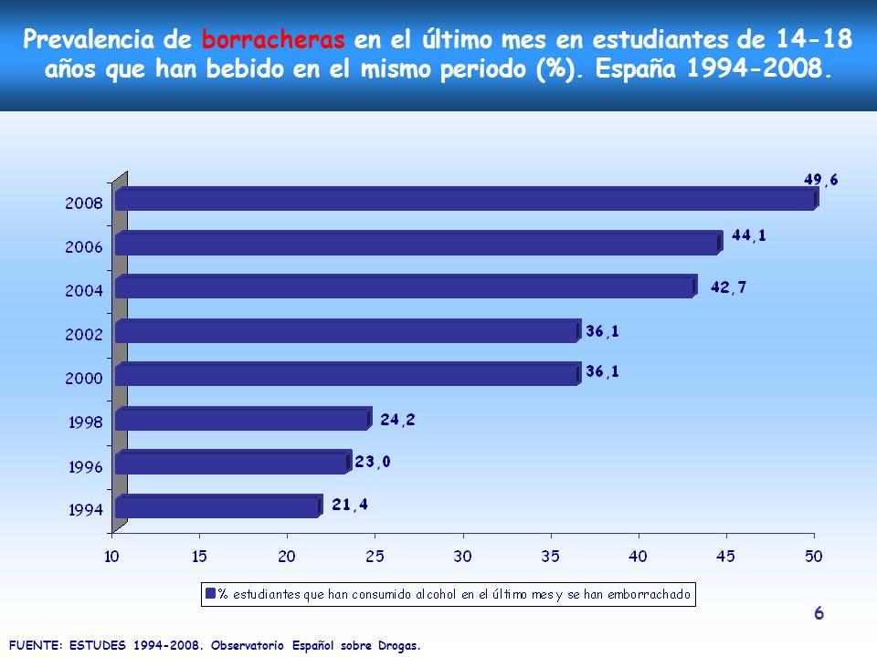 Prevalencia de borracheras en el último mes en estudiantes de 14-18 años que han bebido en el mismo periodo (%). España 1994-2008.