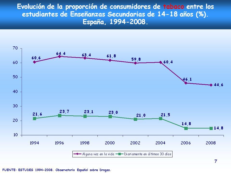 Evolución de la proporción de consumidores de tabaco entre los estudiantes de Enseñanzas Secundarias de 14-18 años (%). España, 1994-2008.