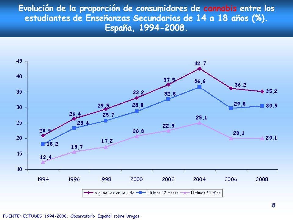 Evolución de la proporción de consumidores de cannabis entre los estudiantes de Enseñanzas Secundarias de 14 a 18 años (%). España, 1994-2008.
